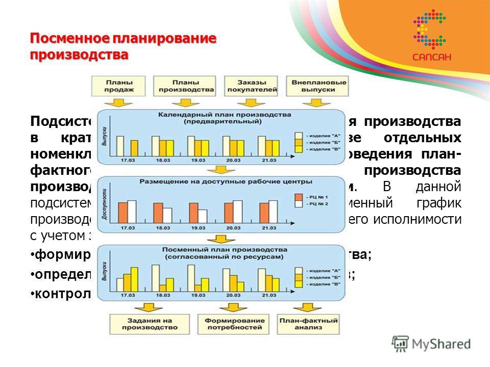 Посменное планирование производства Подсистема предназначена для планирования производства в краткосрочном периоде в разрезе отдельных номенклатурных позиций, а также для проведения план- фактного анализа исполнения планов производства производственн