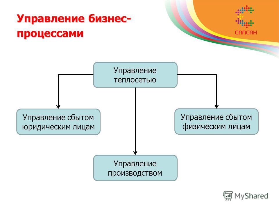 Управление бизнес- процессами Управление теплосетью Управление сбытом юридическим лицам Управление сбытом физическим лицам Управление производством