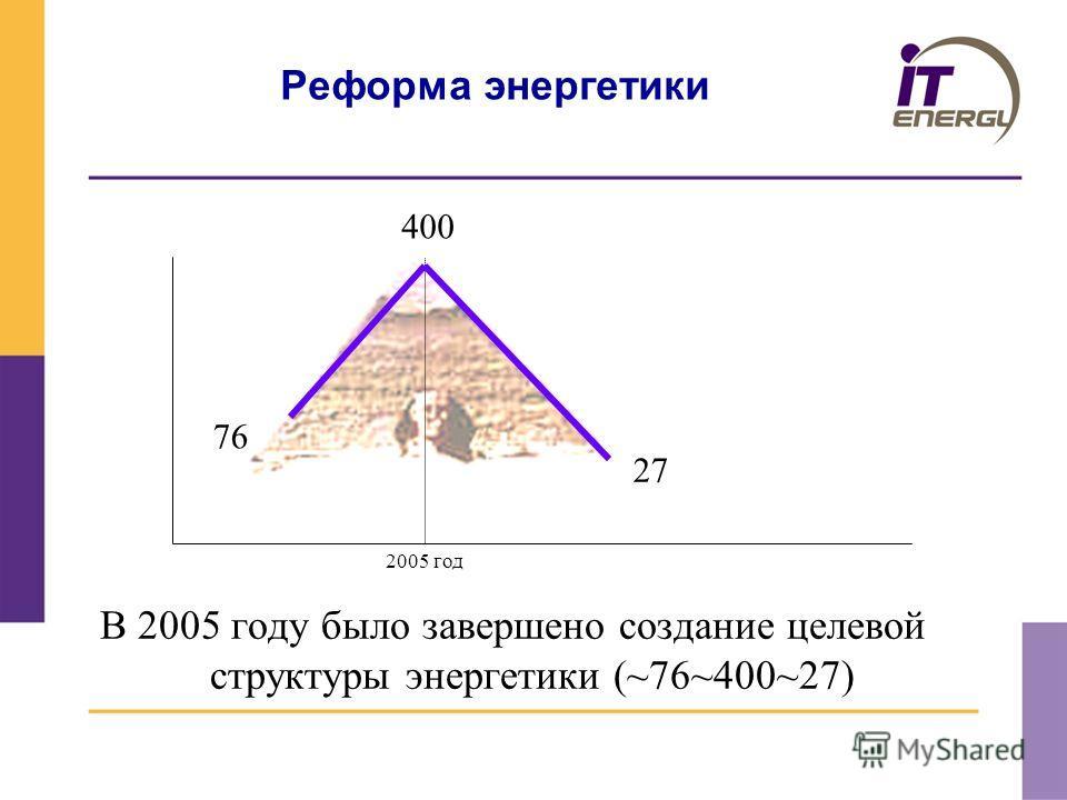 Реформа энергетики В 2005 году было завершено создание целевой структуры энергетики (~76~400~27) 2005 год 76 400 27