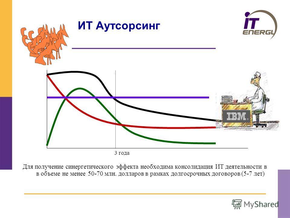 ИТ Аутсорсинг Для получение синергетического эффекта необходима консолидация ИТ деятельности в в объеме не менее 50-70 млн. долларов в рамках долгосрочных договоров (5-7 лет) 3 года