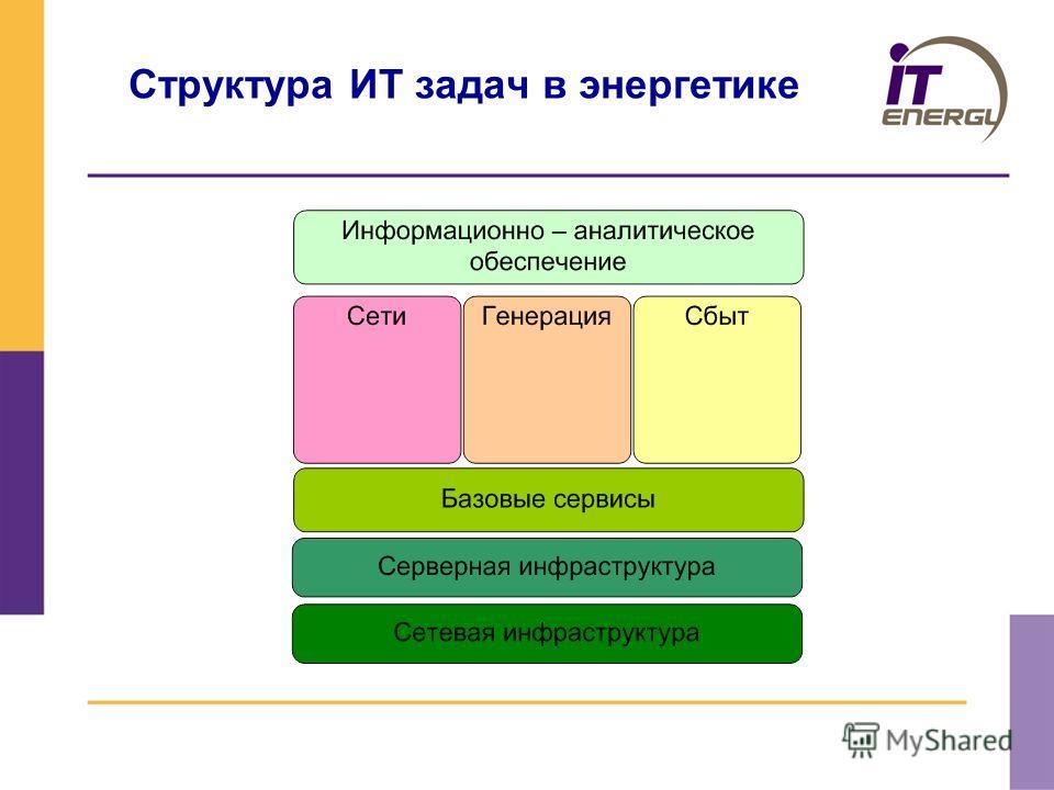 Структура ИТ задач в энергетике