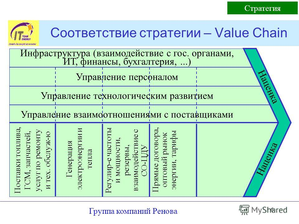 Группа компаний Ренова 6 Соответствие стратегии – Value Chain Стратегия Поставки топлива, ГСМ, запчастей, услуг по ремонту и тех. обслуж-ю Генерация электроэнергии и тепла Регулир-е частоты и мощности, резервы, взаимодействие с СО-ЦДУ Прямые договора