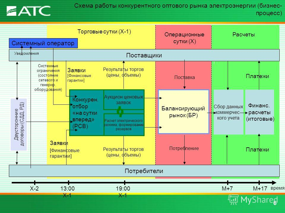 6 Схема работы конкурентного оптового рынка электроэнергии (бизнес- процесс) Балансирующий рынок (БР) Сбор данных коммерчес- кого учета Финанс. расчеты (итоговые) Торговые сутки (Х-1) Операционные сутки (Х) Расчеты Поставщики Заявки Результаты торгов