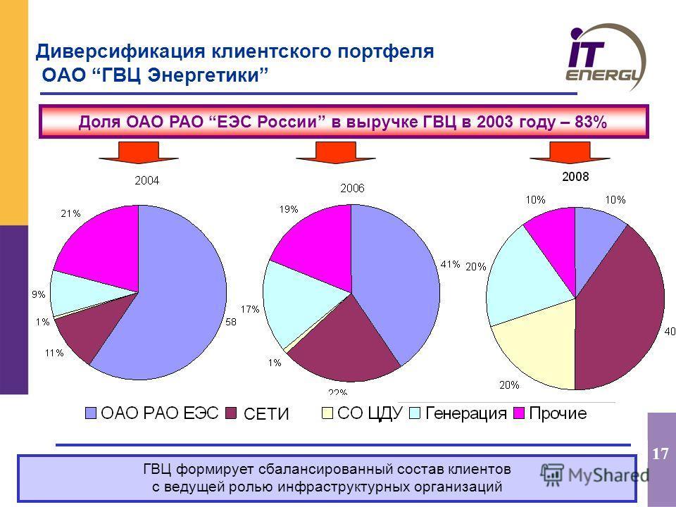 17 Диверсификация клиентского портфеля ОАО ГВЦ Энергетики ГВЦ формирует сбалансированный состав клиентов с ведущей ролью инфраструктурных организаций СЕТИ Доля ОАО РАО ЕЭС России в выручке ГВЦ в 2003 году – 83%