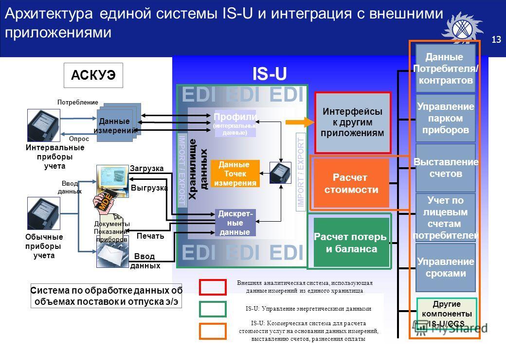 13 Архитектура единой системы IS-U и интеграция с внешними приложениями IS-U Дискрет- ные данные EDI Хранилище данных Данные Точек измерения Профили (интервальные данные) Интервальные приборы учета Данные измерений Документы Показаний приборов MDE За