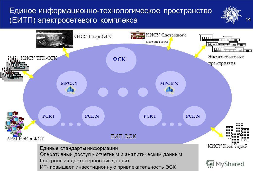 14 Единое информационно-технологическое пространство (ЕИТП) электросетевого комплекса МРСК NМРСК 1 РСК NРСК 1РСК NРСК 1 Энергосбытовыепредприятия КИСУ ТГК-ОГК АРМ РЭК и ФСТ КИСУ Ком. служб ФСК ЕИП ЭСК КИСУ Системного оператора Единые стандарты информ