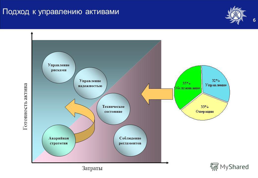 6 Подход к управлению активами Затраты Готовность актива Соблюдение регламентов Техническое состояние Управление надежностью Управление рисками Аварийная стратегия