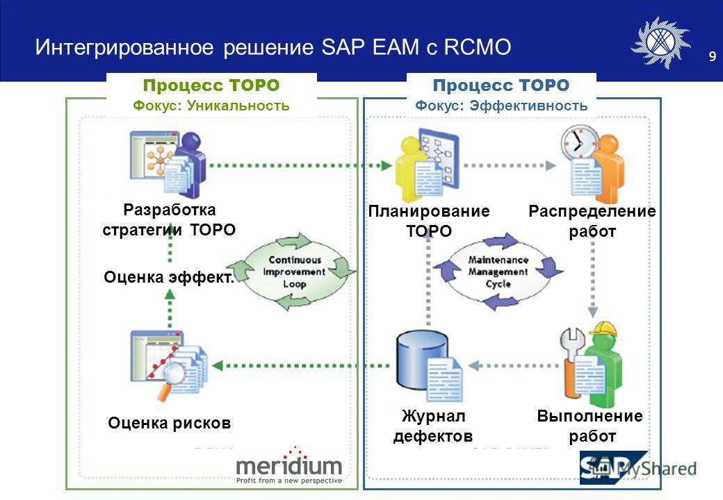 9 Интегрированное решение SAP EAM с RCMO Планирование ТОРО Выполнение работ Журнал дефектов Распределение работ Оценка рисков Оценка эффект. Разработка стратегии ТОРО Процесс ТОРО Фокус: Уникальность Процесс ТОРО Фокус: Эффективность