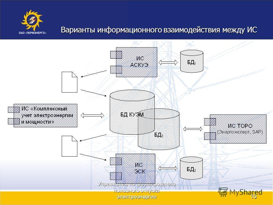 Управление по формированию полезного отпуска электроэнергии10 Варианты информационного взаимодействия между ИС