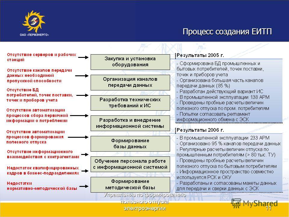 Управление по формированию полезного отпуска электроэнергии11 Процесс создания ЕИТП