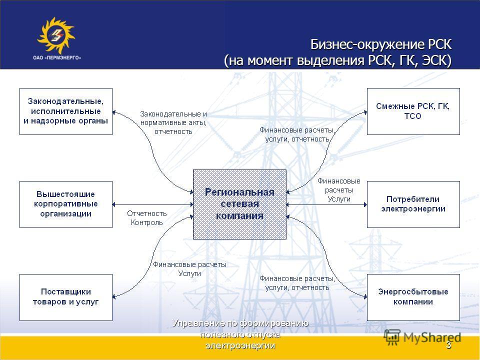 Управление по формированию полезного отпуска электроэнергии3 Бизнес-окружение РСК (на момент выделения РСК, ГК, ЭСК)