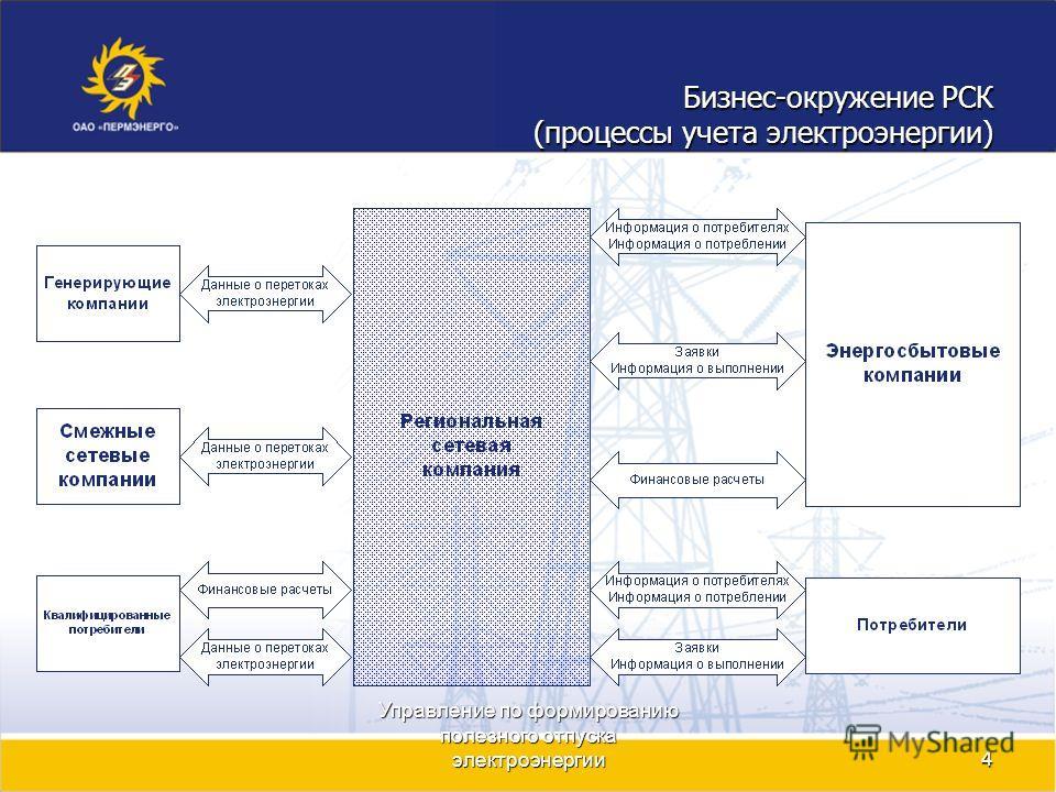 Управление по формированию полезного отпуска электроэнергии4 Бизнес-окружение РСК (процессы учета электроэнергии)