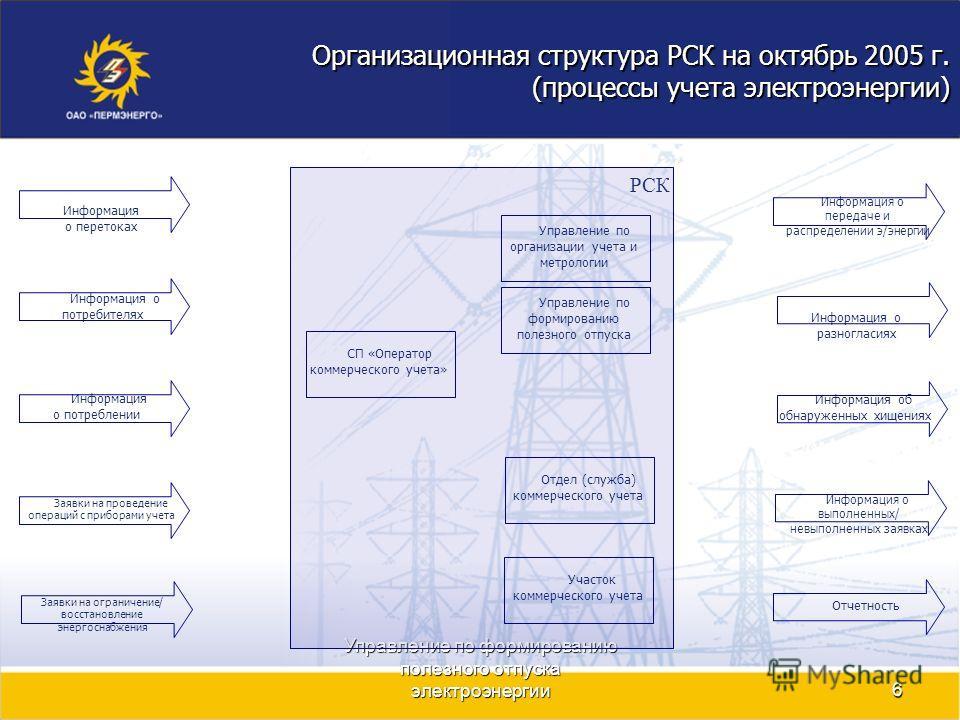 Управление по формированию полезного отпуска электроэнергии6 Организационная структура РСК на октябрь 2005 г. (процессы учета электроэнергии) Заявки на ограничение/ восстановление энергоснабжения Информация о перетоках Заявки на проведение операций с