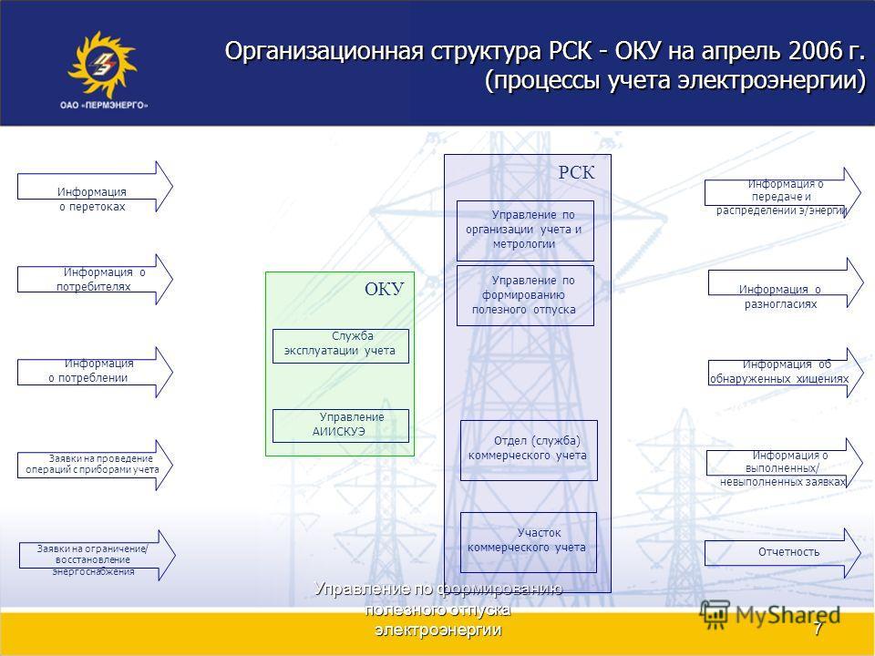 Управление по формированию полезного отпуска электроэнергии7 Организационная структура РСК - ОКУ на апрель 2006 г. (процессы учета электроэнергии) Заявки на ограничение/ восстановление энергоснабжения Информация о перетоках Заявки на проведение опера