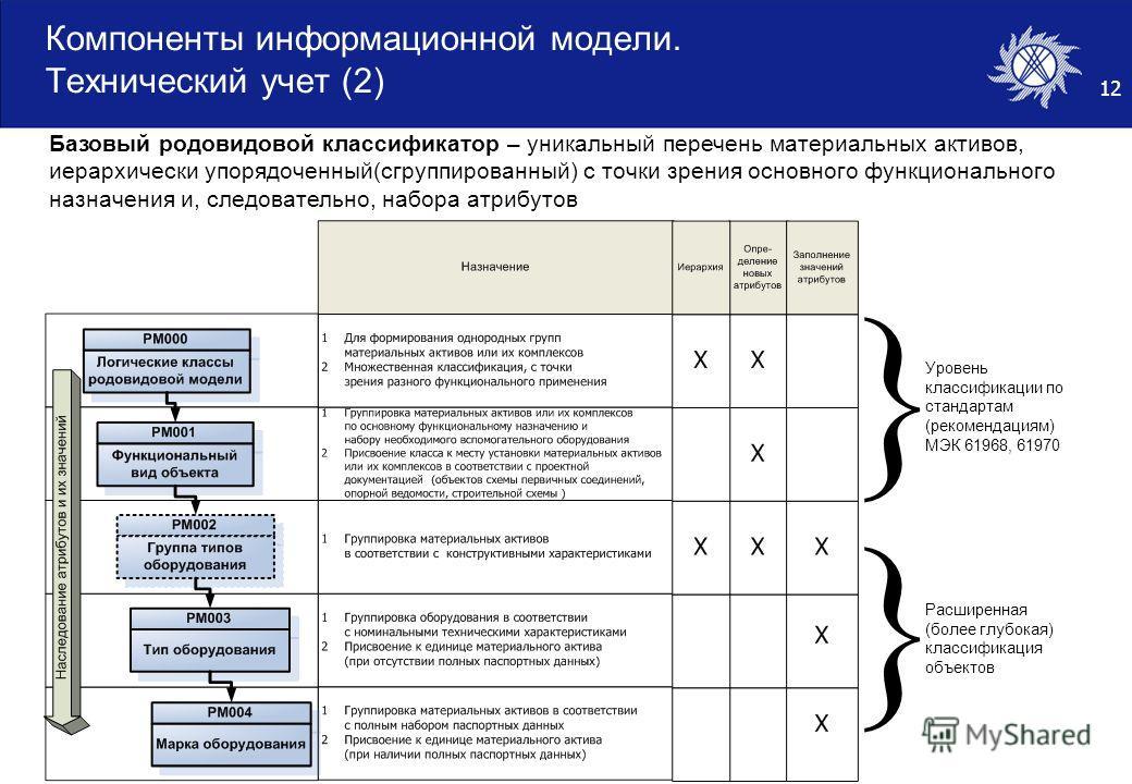 12 Компоненты информационной модели. Технический учет (2) Базовый родовидовой классификатор – уникальный перечень материальных активов, иерархически упорядоченный(сгруппированный) с точки зрения основного функционального назначения и, следовательно,