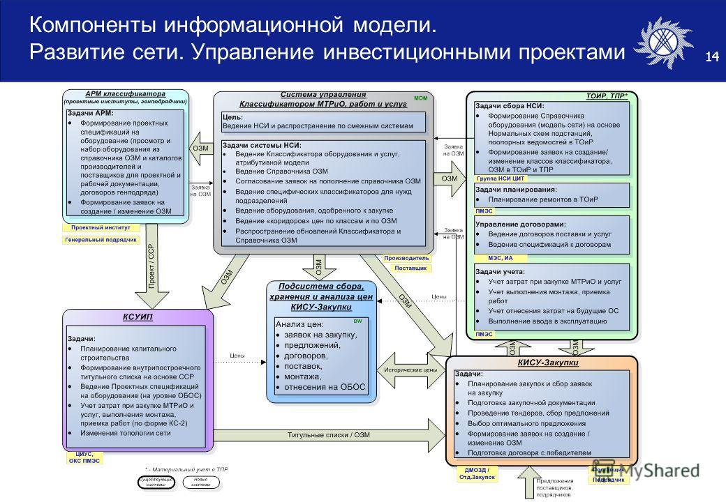 14 Компоненты информационной модели. Развитие сети. Управление инвестиционными проектами