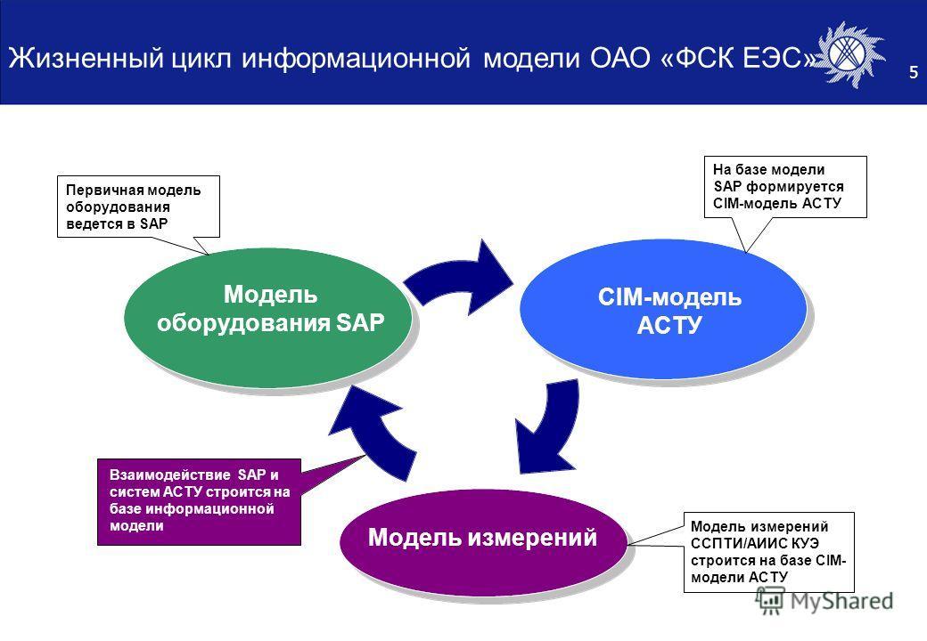 5 Жизненный цикл информационной модели ОАО «ФСК ЕЭС» CIM-модель АСТУ Модель оборудования SAP Модель измерений На базе модели SAP формируется CIM- модель АСТУ Модель измерений ССПТИ/АИИС КУЭ строится на базе CIM- модели АСТУ Взаимодействие SAP и систе