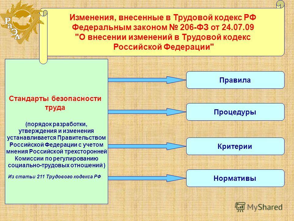 Стандарты безопасности труда (порядок разработки, утверждения и изменения устанавливается Правительством Российской Федерации с учетом мнения Российской трехсторонней Комиссии по регулированию социально-трудовых отношений ) Изменения, внесенные в Тру
