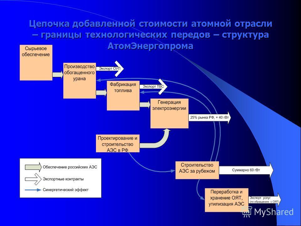 Цепочка добавленной стоимости атомной отрасли – границы технологических передов – структура АтомЭнергопрома