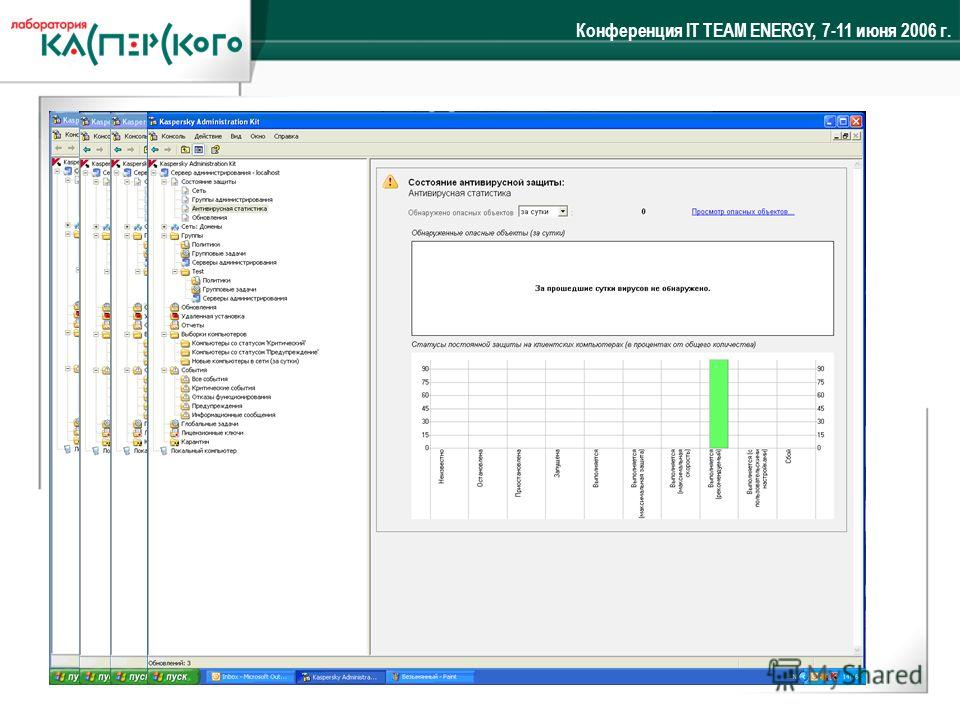 Конференция IT TEAM ENERGY, 7-11 июня 2006 г. Kaspersky ® Administration Kit Система централизованного администрирования, обеспечивающая: Система централизованного администрирования, обеспечивающая: Удаленную установку приложения без участия локально