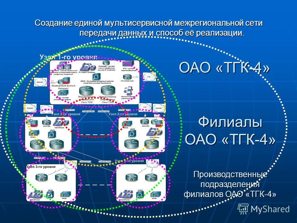 Создание единой мультисервисной межрегиональной сети передачи данных и способ её реализации. ОАО «ТГК-4» Филиалы ОАО «ТГК-4» Производственные подразделения филиалов ОАО «ТГК-4»