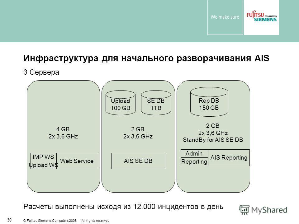 © Fujitsu Siemens Computers 2006 All rights reserved 30 Инфраструктура для начального разворачивания AIS 3 Сервера Расчеты выполнены исходя из 12.000 инцидентов в день 2 GB 2x 3,6 GHz StandBy for AIS SE DB 2 GB 2x 3,6 GHz 4 GB 2x 3,6 GHz Web Service