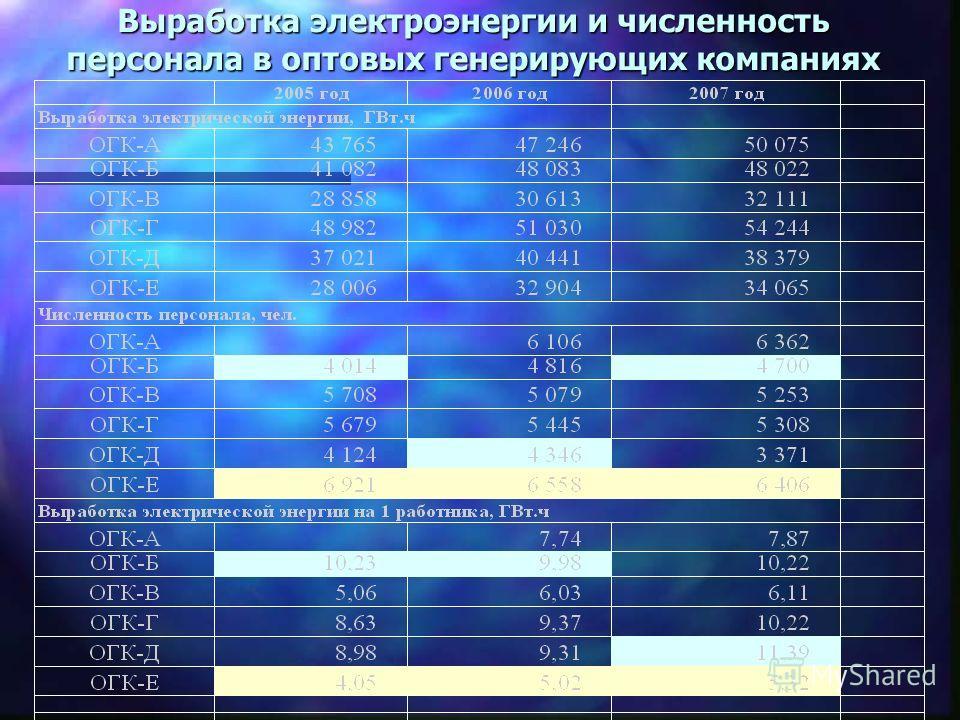 Выработка электроэнергии и численность персонала в оптовых генерирующих компаниях
