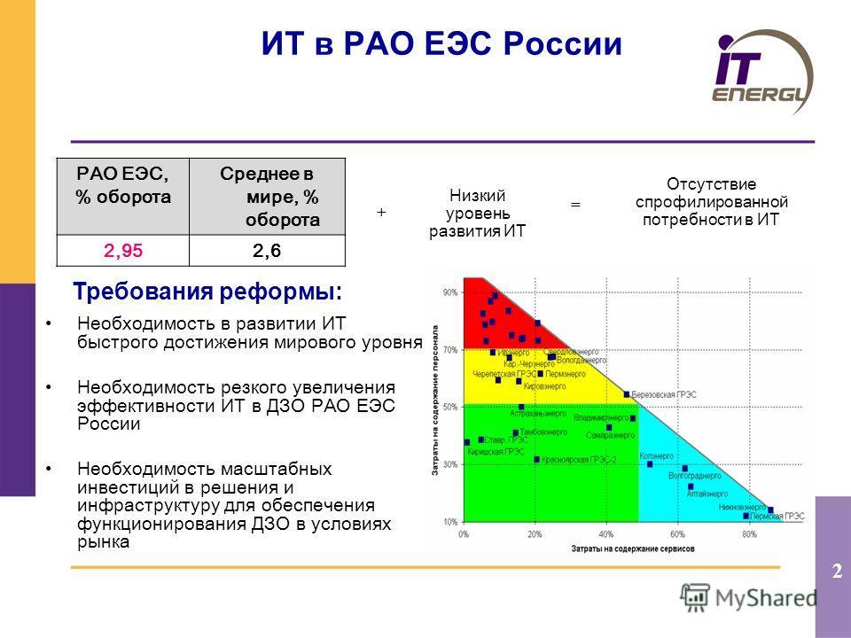 2 ИТ в РАО ЕЭС России Необходимость в развитии ИТ быстрого достижения мирового уровня Необходимость резкого увеличения эффективности ИТ в ДЗО РАО ЕЭС России Необходимость масштабных инвестиций в решения и инфраструктуру для обеспечения функционирован