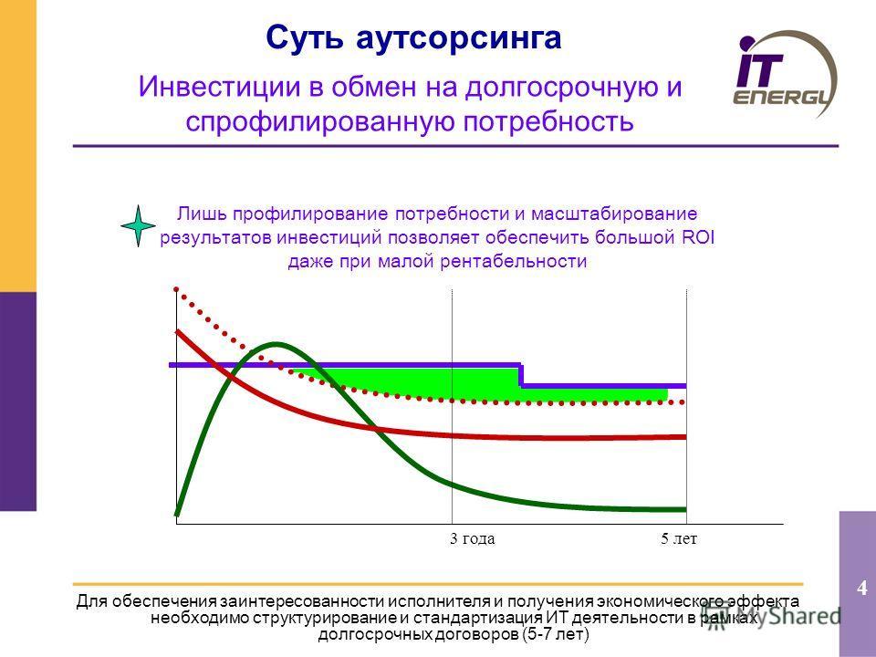 4 Суть аутсорсинга Для обеспечения заинтересованности исполнителя и получения экономического эффекта необходимо структурирование и стандартизация ИТ деятельности в рамках долгосрочных договоров (5-7 лет) 3 года5 лет Инвестиции в обмен на долгосрочную