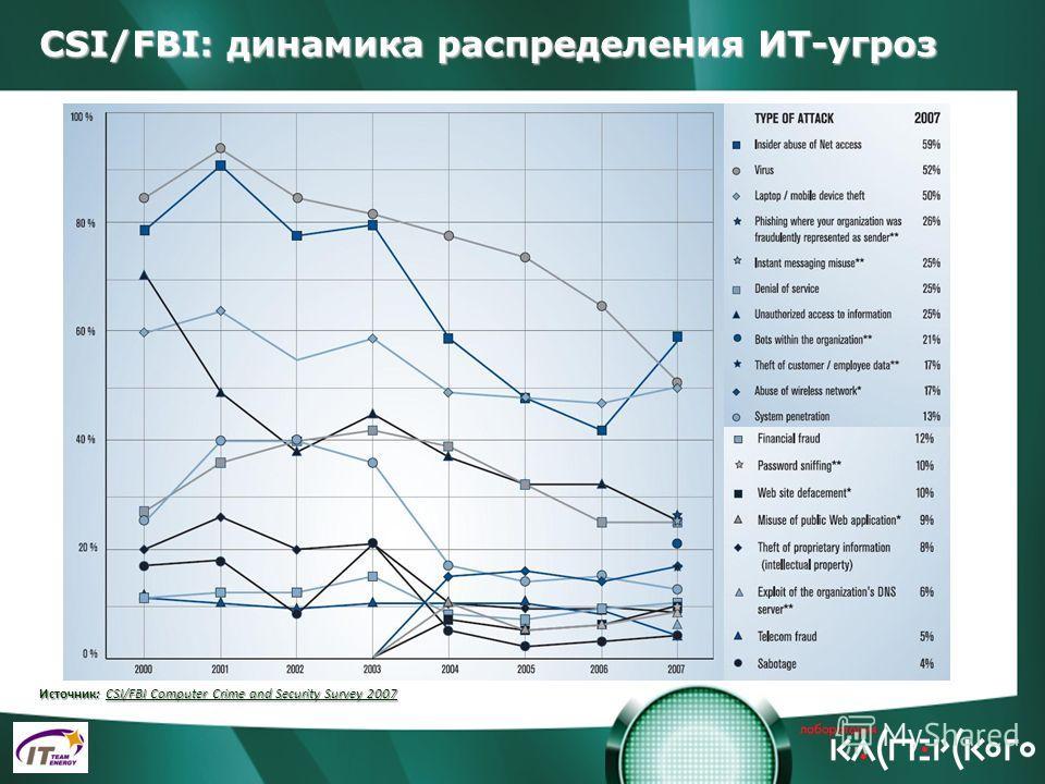 CSI/FBI: динамика распределения ИТ-угроз Источник: CSI/FBI Computer Crime and Security Survey 2007