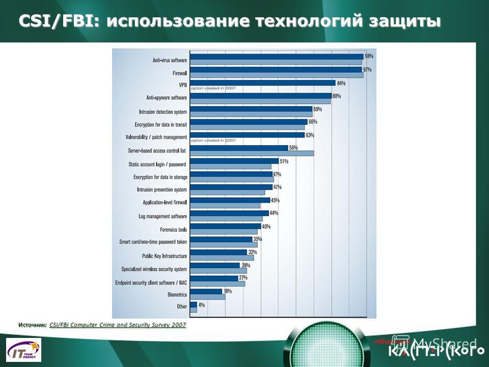 CSI/FBI: использование технологий защиты Источник: CSI/FBI Computer Crime and Security Survey 2007