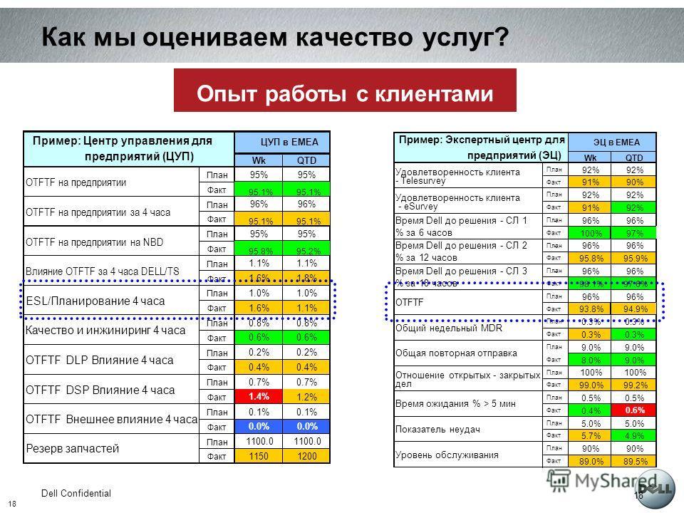 18 Dell Confidential 18 Как мы оцениваем качество услуг? Опыт работы с клиентами WkQTD План 92% Факт 91%90% План 92% Факт 91%92% План 96% Факт 100%97% План 96% Факт 95.8%95.9% План 96% Факт 98.1%97.6% План 96% Факт 93.8%94.9% План 0.3% Факт 0.3% План