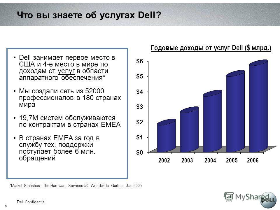 6 Dell Confidential 6 Годовые доходы от услуг Dell ($ млрд.) Что вы знаете об услугах Dell? *Market Statistics: The Hardware Services 50, Worldwide, Gartner, Jan 2005 Dell занимает первое место в США и 4-е место в мире по доходам от услуг в области а