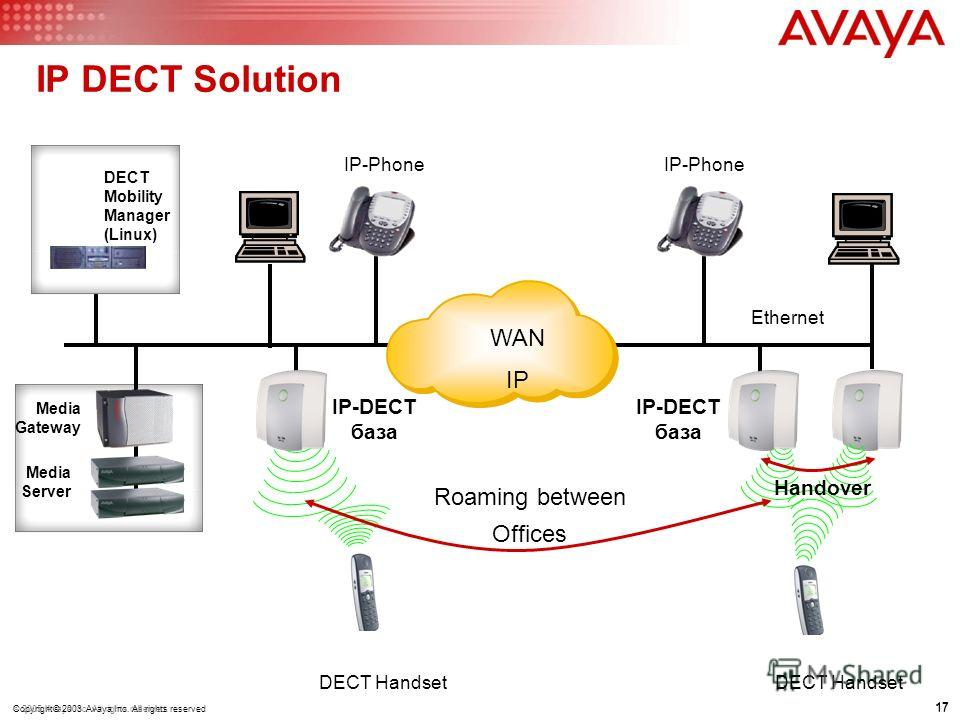 17 © 2005 Avaya Inc. All rights reserved. 17 Copyright© 2003 Avaya Inc. All rights reserved IP DECT Solution IP-DECT база IP-Phone IP-DECT база DECT Handset Roaming between Offices IP-Phone DECT Handset Ethernet Handover Media Gateway Media Server DE