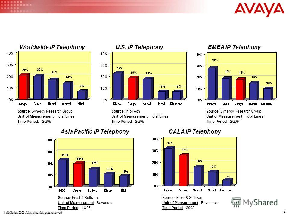 4 © 2005 Avaya Inc. All rights reserved. 4 Copyright© 2003 Avaya Inc. All rights reserved Source: Synergy Research Group Unit of Measurement: Total Lines Time Period: 2Q05 Asia Pacific IP Telephony Source: Frost & Sullivan Unit of Measurement: Revenu