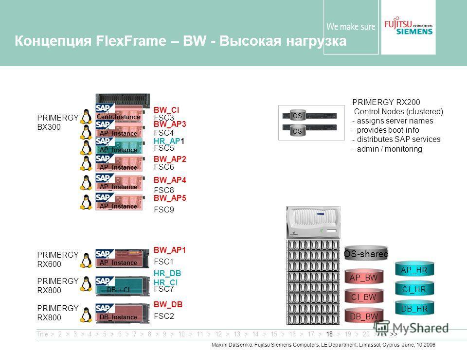 Maxim Datsenko. Fujitsu Siemens Computers. LE Department. Limassol, Cyprus June, 10.2006 Концепция FlexFrame – BW - Высокая нагрузка DB_BW CI_BW AP_BW OS-shared PRIMERGY BX300 OS PRIMERGY RX200 Control Nodes (clustered) - assigns server names - provi