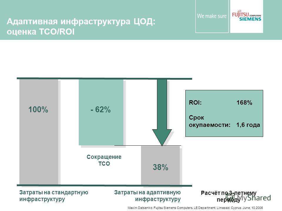 Maxim Datsenko. Fujitsu Siemens Computers. LE Department. Limassol, Cyprus June, 10.2006 Адаптивная инфраструктура ЦОД: оценка TCO/ROI 100%- 62% Затраты на стандартную инфраструктуру Сокращение TCO Затраты на адаптивную инфраструктуру 38% ROI: 168% С
