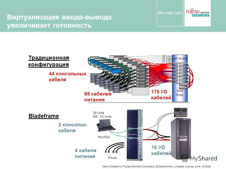 Maxim Datsenko. Fujitsu Siemens Computers. LE Department. Limassol, Cyprus June, 10.2006 Виртуализация ввода-вывода увеличивает готовность Ноутбук Power 24 узла HA: 1-2 узла 4 кабеля питания 2 консольн. кабеля Bladeframe 16 I/O кабелей LAN Switch SAN