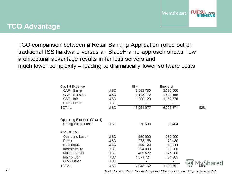 Maxim Datsenko. Fujitsu Siemens Computers. LE Department. Limassol, Cyprus June, 10.2006 57 TCO Advantage TCO comparison between a Retail Banking Application rolled out on traditional ISS hardware versus an BladeFrame approach shows how architectural