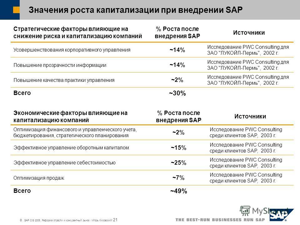 SAP CIS 2005, Реформа отрасли и конкурентный рынок / Игорь Кизовский/ 21 Значения роста капитализации при внедрении SAP Экономические факторы влияющие на капитализацию компаний % Роста после внедрения SAP Источники Оптимизация финансового и управленч