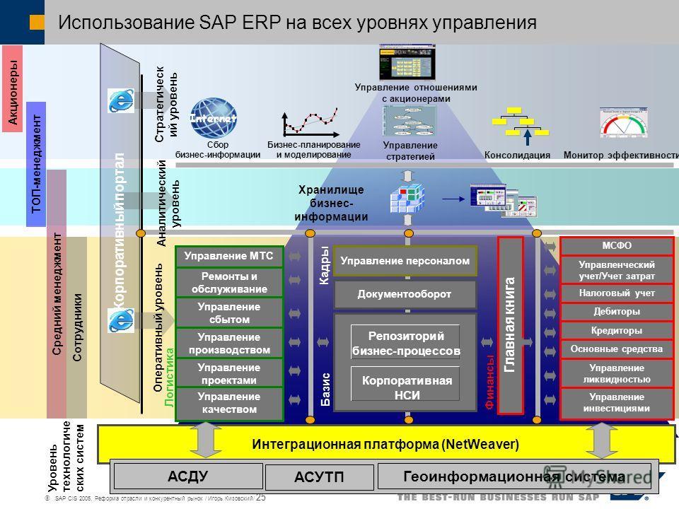 SAP CIS 2005, Реформа отрасли и конкурентный рынок / Игорь Кизовский/ 25 Использование SAP ERP на всех уровнях управления МСФО Управленческий учет/Учет затрат Налоговый учет Дебиторы Кредиторы Основные средства Управление ликвидностью Управление инве