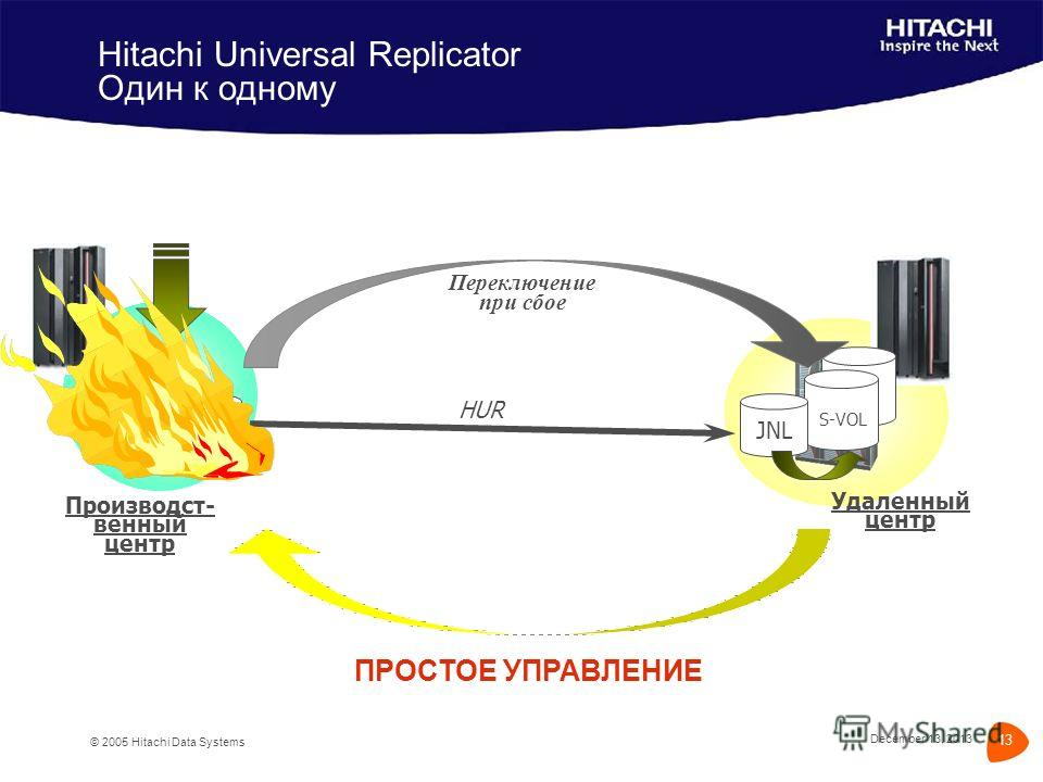 December 13, 2013 © 2005 Hitachi Data Systems 13 Hitachi Universal Replicator Один к одному ПРОСТОЕ УПРАВЛЕНИЕ End of April 05 S-VOL JNL HUR Производст- венный центр Удаленный центр JNL P-VOL Переключение при сбое