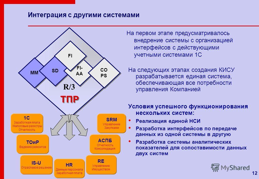 12 Интеграция с другими системами На следующих этапах создания КИСУ разрабатывается единая система, обеспечивающая все потребности управления Компанией Условия успешного функционирования нескольких систем: Реализация единой НСИ Разработка интерфейсов