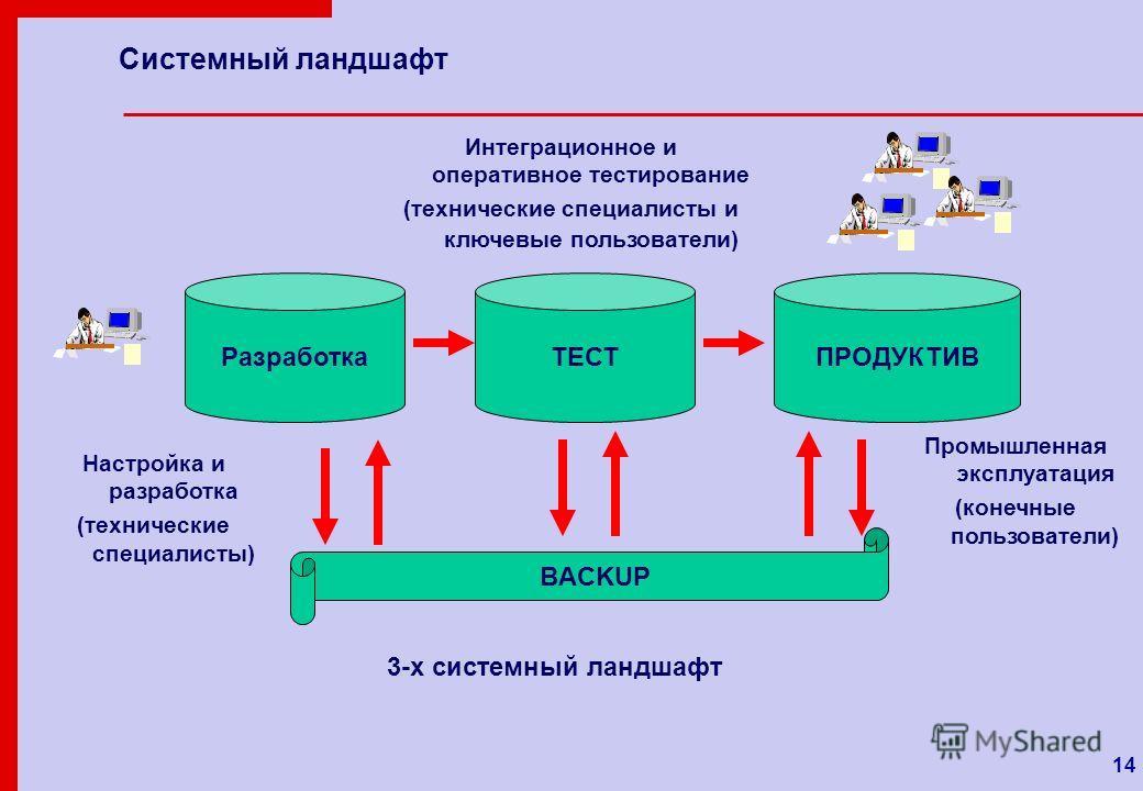 14 Системный ландшафт 3-х системный ландшафт ТЕСТПРОДУКТИВ BACKUP Разработка Настройка и разработка (технические специалисты) Интеграционное и оперативное тестирование (технические специалисты и ключевые пользователи) Промышленная эксплуатация (конеч