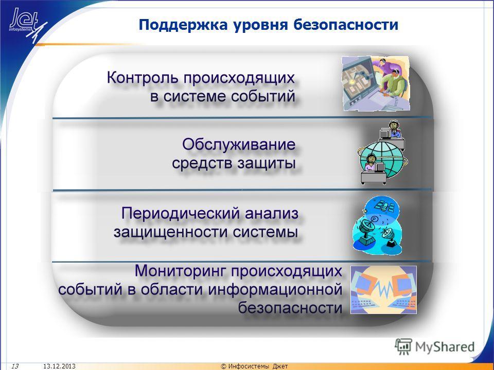 13.12.201313© Инфосистемы Джет Поддержка уровня безопасности