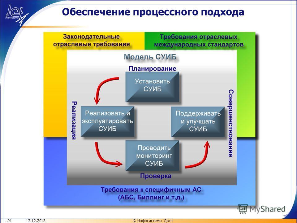 13.12.201314© Инфосистемы Джет Обеспечение процессного подхода