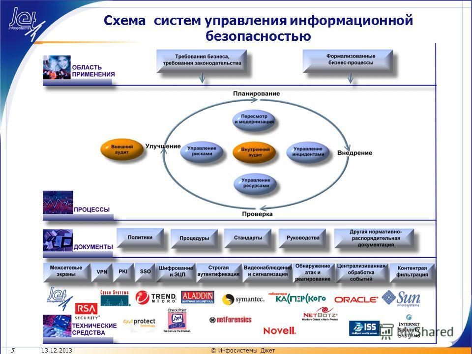 Схема систем управления