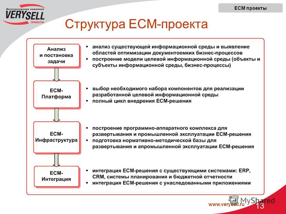 www.verysell.ru 13 Структура ECM-проекта ECM проекты