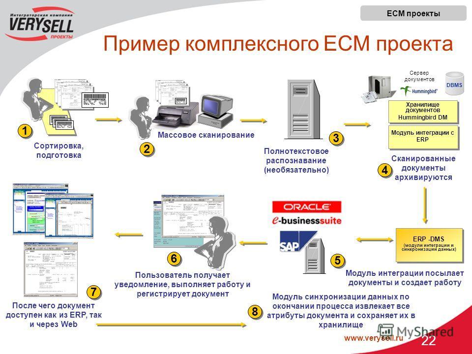 www.verysell.ru 22 Модуль интеграции посылает документы и создает работу 1 1 Сортировка, подготовка Пользователь получает уведомление, выполняет работу и регистрирует документ Массовое сканирование 2 2 6 6 После чего документ доступен как из ERP, так