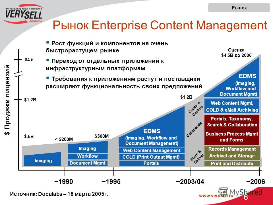 www.verysell.ru 6 Источник: Doculabs – 16 марта 2005 г. Imaging ` (Imaging, Workflow and Document Management) EDMS COLD (Print Output Mgmt) Web Content Management Portals $ Продажи лицензий ~1990 ~1995 ~2003/04 ~2006 < $200M $500M $1.2B Оценка $4.5B